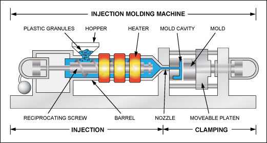 What Is Plastic Injection Molding Vision Plastics Inc